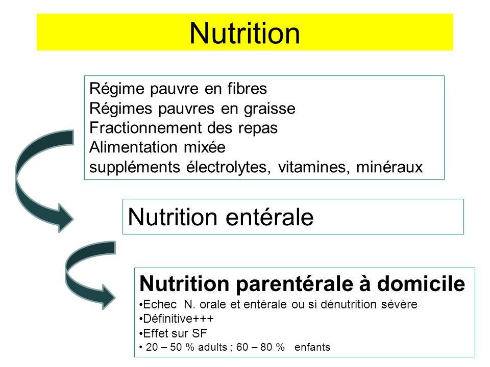 Nutrition Régime pauvre en fibres Régimes pauvres en graisse Fractionnement des repas Alimentation mixée suppléments électrolytes, vitamines, minéraux