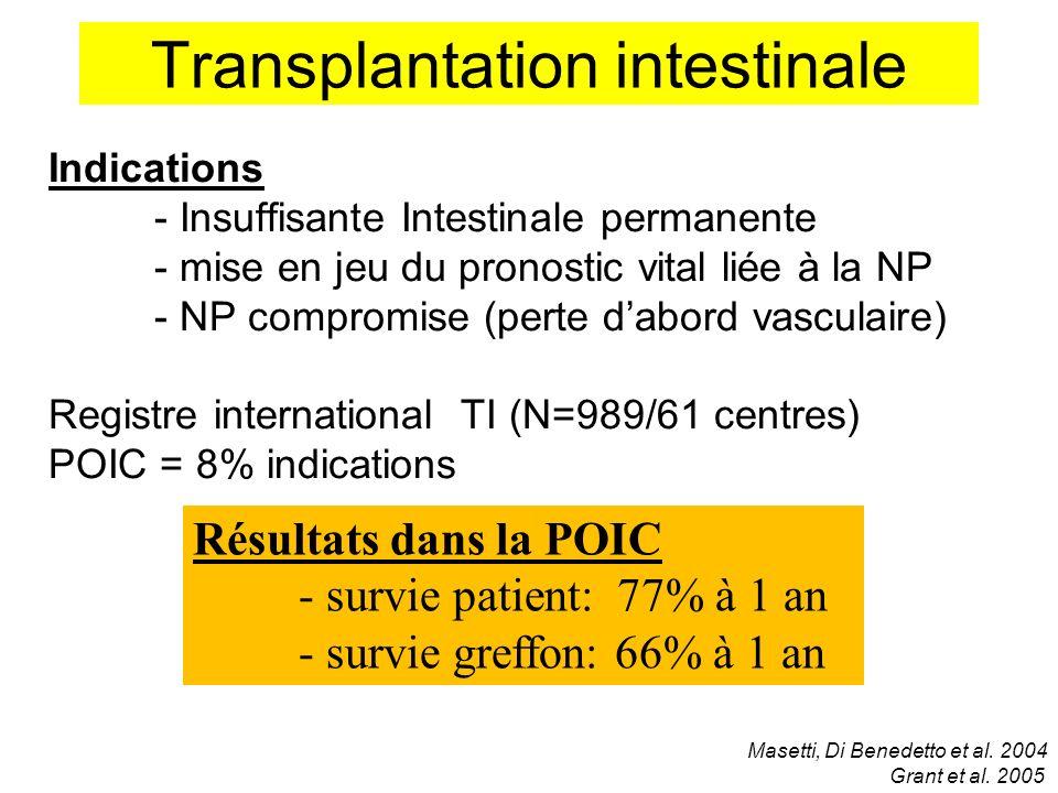 Transplantation intestinale Indications - Insuffisante Intestinale permanente - mise en jeu du pronostic vital liée à la NP - NP compromise (perte dab