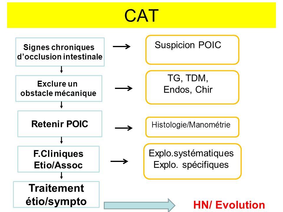 CAT Signes chroniques docclusion intestinale Exclure un obstacle mécanique Retenir POIC F.Cliniques Etio/Assoc Traitement étio/sympto HN/ Evolution Su