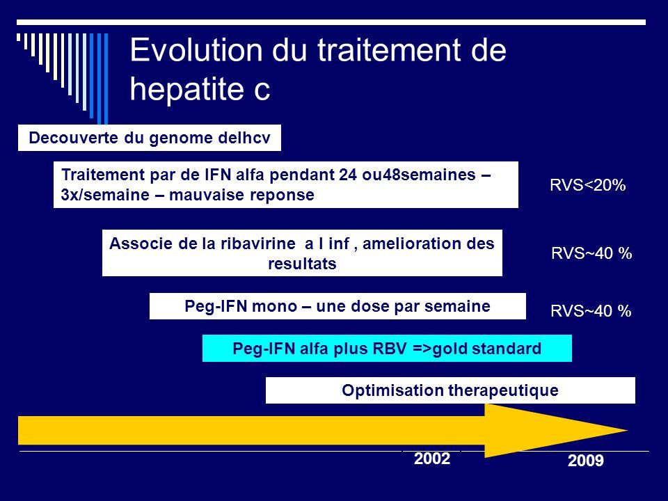 Evolution du traitement de hepatite c Associe de la ribavirine a l inf, amelioration des resultats Peg-IFN alfa plus RBV =>gold standard SVR <20% Peg-