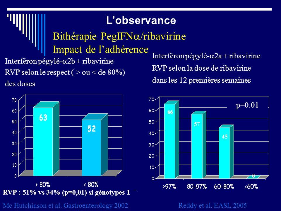 Interféron pégylé- 2b + ribavirine RVP selon le respect ( > ou < de 80%) des doses Mc Hutchinson et al. Gastroenterology 2002 RVP : 51% vs 34% (p=0,01