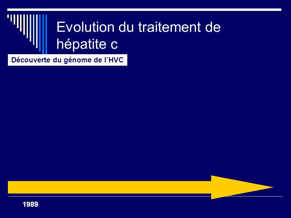 SVR <20% 2002 Découverte du genome de lHVC Traitement par de IFN alfa pendant 24 ou48semaines – 3x/semaine – mauvaise réponse RVS<20% 1993