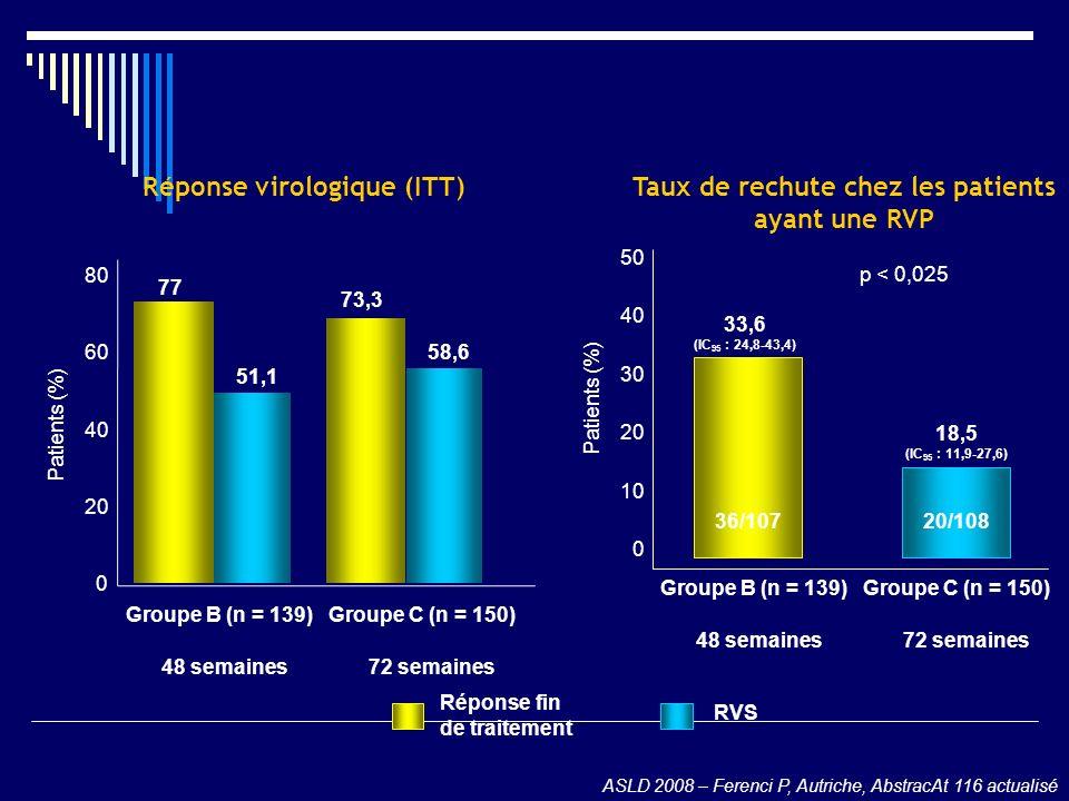 Réponse virologique (ITT) 0 20 40 60 80 Patients (%) 77 73,3 Groupe B (n = 139)Groupe C (n = 150) 51,1 58,6 48 semaines 72 semaines Réponse fin de tra