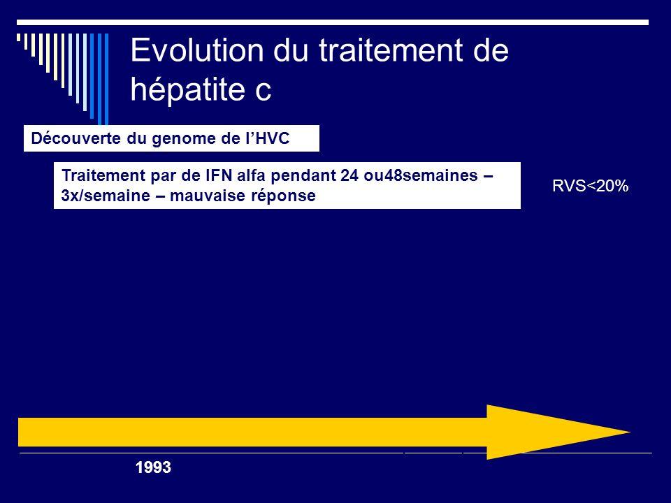 Evolution du traitement de hepatite c Associe de la ribavirine a linf, amélioration des résultats SVR <20% 2002 Decouverte du genome de lHVC Traitement par de IFN alfa pendant 24 ou48semaines – 3x/semaine – mauvaise reponse RVS<20% RVS~40 % 1998