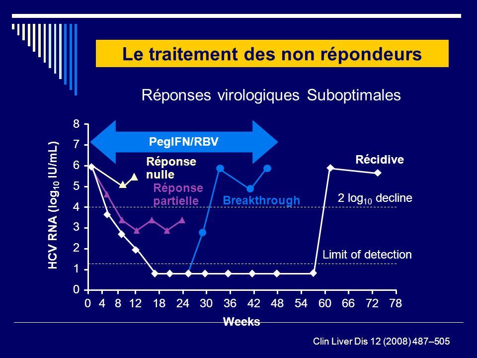 Réponse nulle Réponses virologiques Suboptimales Récidive Breakthrough PegIFN/RBV Réponse partielle 2 log 10 decline Limit of detection Weeks 04121824