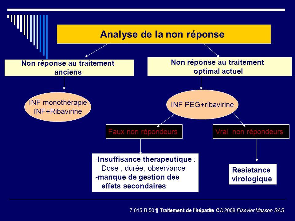 Analyse de la non réponse Non réponse au traitement anciens Non réponse au traitement optimal actuel INF monothérapie INF+Ribavirine INF PEG+ribavirin