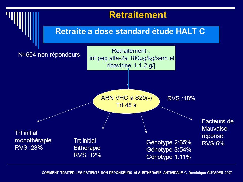 Retraitement Retraitement, inf peg alfa-2a 180μg/kg/sem et ribavirine 1-1,2 g/j N=604 non répondeurs ARN VHC a S20(-) Trt 48 s RVS :18% Trt initial mo