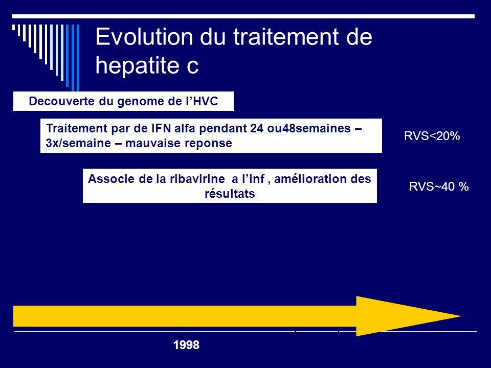 Evolution du traitement de hepatite c Associe de la ribavirine a linf, amelioration des resultats SVR <20% Peg-IFN mono – une dose par semaine 2002 Decouverte du genome de lHVC Traitement par de IFN alfa pendant 24 ou48semaines – 3x/semaine – mauvaise reponse RVS<20% RVS~40 % 2000