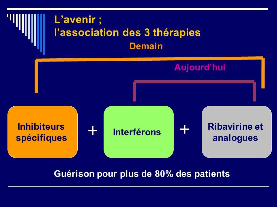 Lavenir ; lassociation des 3 thérapies Inhibiteurs spécifiques Interférons Ribavirine et analogues + + Aujourdhui Demain Guérison pour plus de 80% des