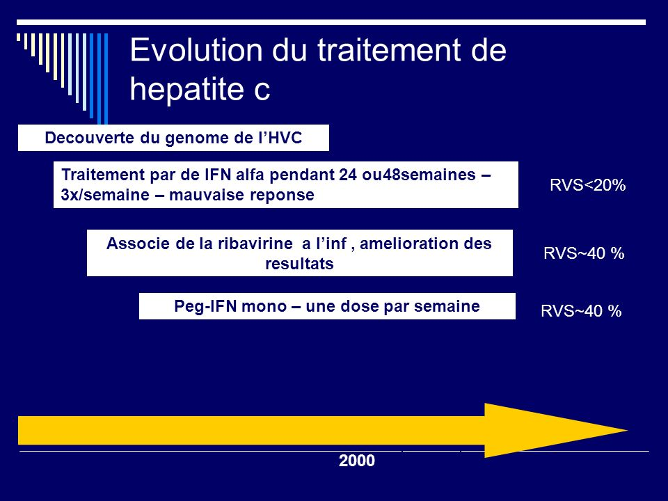 Evolution du traitement de hepatite c Associe de la ribavirine a linf, amélioration des résultats Peg-IFN alfa plus RBV =>gold standard SVR <20% Peg-IFN mono – une dose par semaine 2002 Decouverte du genome de LHVC Traitement par de IFN alfa pendant 24 ou48semaines – 3x/semaine – mauvaise reponse RVS<20% RVS~40 % 55%