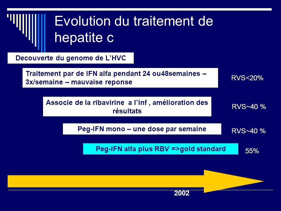Evolution du traitement de hepatite c Associe de la ribavirine a linf, amélioration des résultats Peg-IFN alfa plus RBV =>gold standard SVR <20% Peg-I