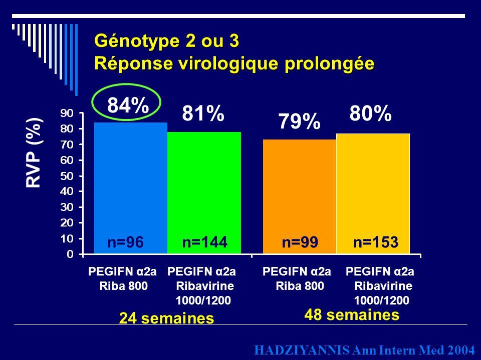 RVP (%) 24 semaines 48 semaines 84% 81% 79% 80% n=96n=144n=99n=153 PEGIFN α2a Riba 800 PEGIFN α2a Ribavirine 1000/1200 PEGIFN α2a Riba 800 PEGIFN α2a