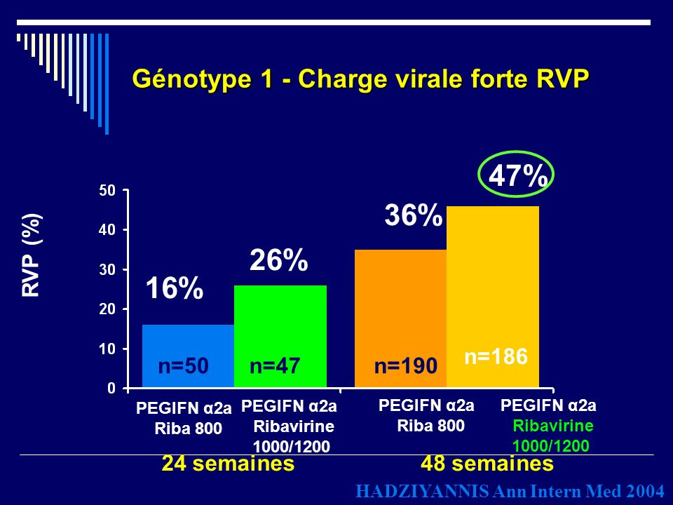 Génotype 1 - Charge virale faible RVP 24 semaines 48 semaines RVP (%) 41% 52% 55% 65% n=51 n=71 n=60 n=85 PEGIFN α2a Riba 800 PEGIFN α2a Ribavirine 1000/1200 PEGIFN α2a Riba 800 PEGIFN α2a Ribavirine 1000/1200 HADZIYANNIS Ann Intern Med 2004