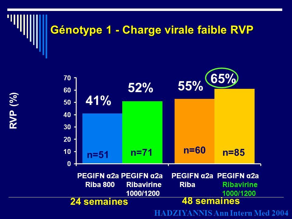 Conclusion Les progrès ont été majeurs dans le traitement du VHC Plus de la ½ des patients sont guéris Pour lautre ½, se dessinent des stratégies doptimisation en attendant les nouvelles molécules antivirales