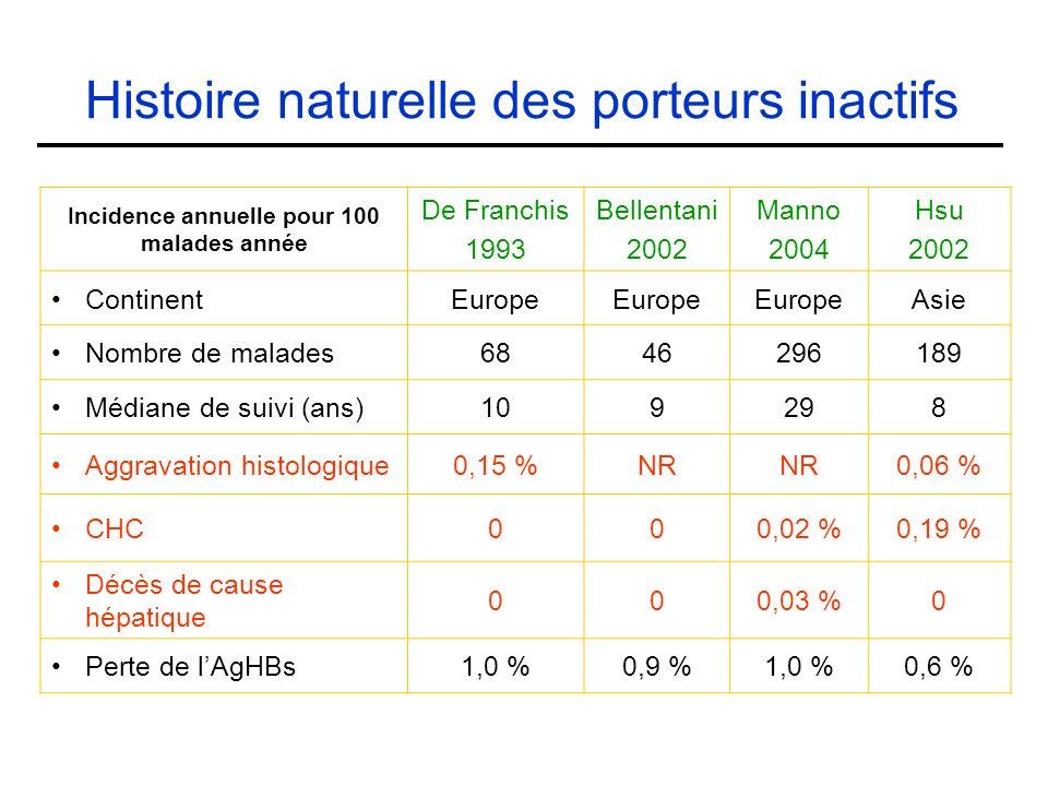 Histoire naturelle des porteurs inactifs Incidence annuelle pour 100 malades année De Franchis 1993 Bellentani 2002 Manno 2004 Hsu 2002 ContinentEurope Asie Nombre de malades6846296189 Médiane de suivi (ans)109298 Aggravation histologique0,15 %NR 0,06 % CHC000,02 %0,19 % Décès de cause hépatique 000,03 %0 Perte de lAgHBs1,0 %0,9 %1,0 %0,6 %