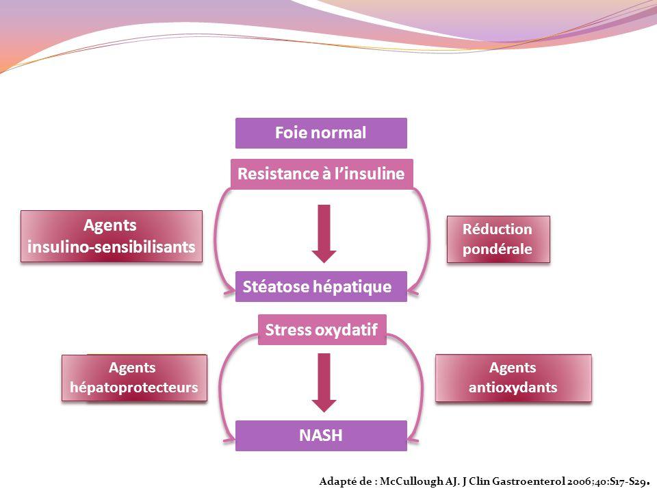 Resistance à linsuline Stéatose hépatique NASH Stress oxydatif Diabète Obésité Cytokines inflammatoires Cytokines inflammatoires Peroxydation lipides