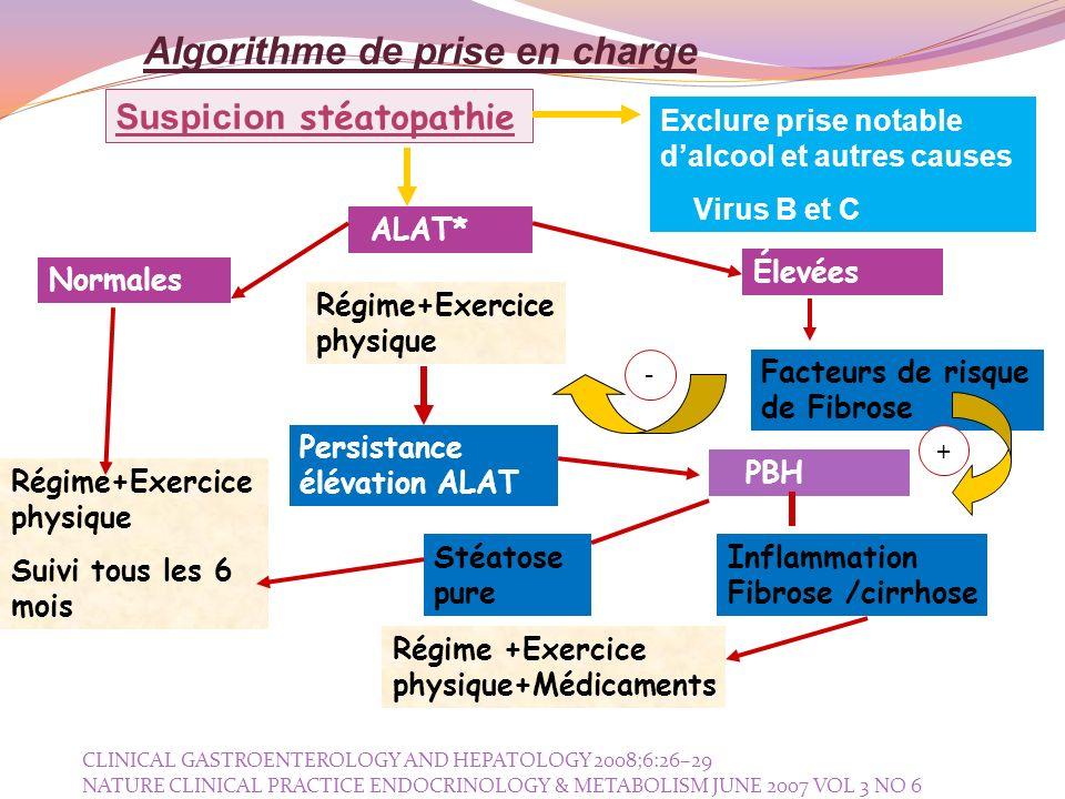 Algorithme de prise en charge Suspicion stéatopathie ALAT* Exclure prise notable dalcool et autres causes Virus B et C Régime+Exercice physique Suivi