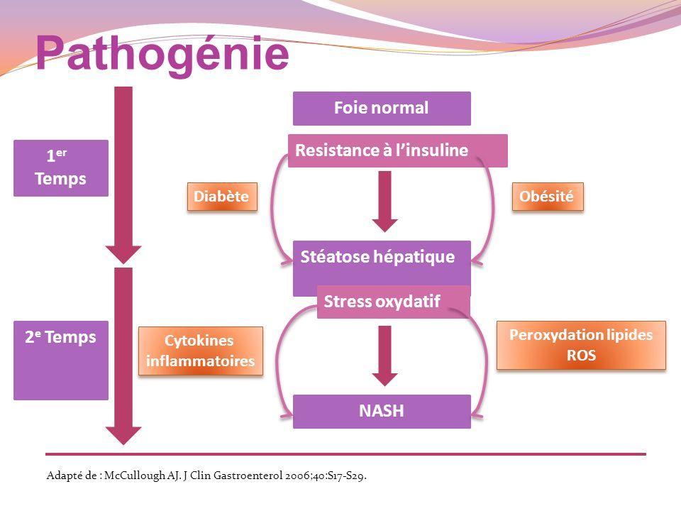 Graduation et stadification des NASH *Grade: 1 minime Stéatose 6 à 33 % des lobules, ballonnisation hépatocytaire et inflammation lobulaire minime, pas dinflammation portale 2 modérée Stéatose 34 à 66 % des lobules, ballonnisation hépatocytaire et inflammation intralobulaire modérée, inflammation portale mineure à modérée 3 sévère Stéatose diffuse supérieure à 66 % des lobules, ballonnisation hépatocytaire intralobulaire et périportale, inflammation intralobulaire et portale importante *Stade: 1 Fibrose périsinusoïdale focale ou extensive 2 Fibrose périsinusoïdale focale ou extensive et fibrose portale 3 Fibrose périsinusoïdale et fibrose portale en pont 4 Cirrhose Brunt et al: Am J Gastroenterol 1999;94:2467–74.
