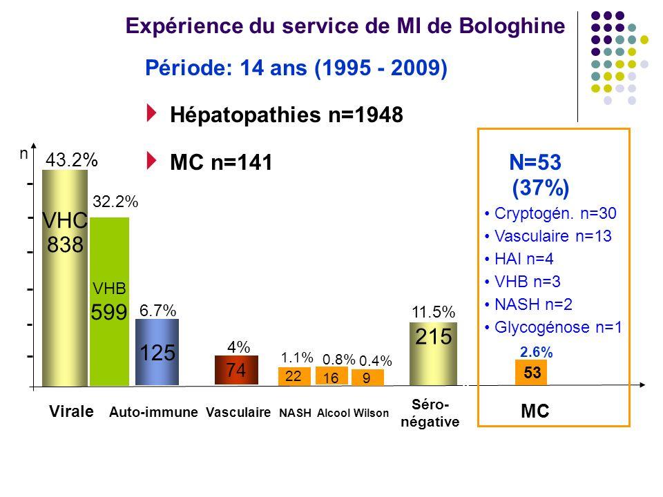 Période: 14 ans (1995 - 2009) Hépatopathies n=1948 MC n=141 N=53 VHC 838 VHB 599 Virale Auto-immune Vasculaire NASH Alcool Wilson 74 Séro- négative n