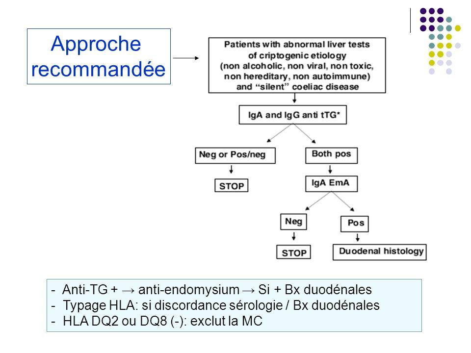 - Anti-TG + anti-endomysium Si + Bx duodénales - Typage HLA: si discordance sérologie / Bx duodénales - HLA DQ2 ou DQ8 (-): exclut la MC Approche reco