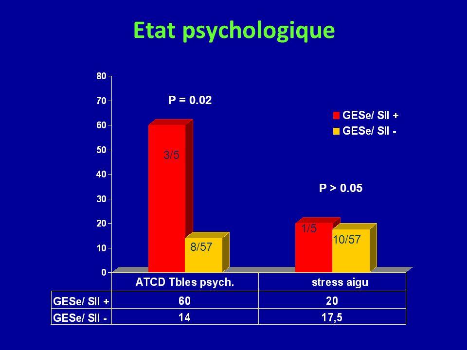 Etat psychologique 3/5 8/57 1/5 10/57 P = 0.02 P > 0.05