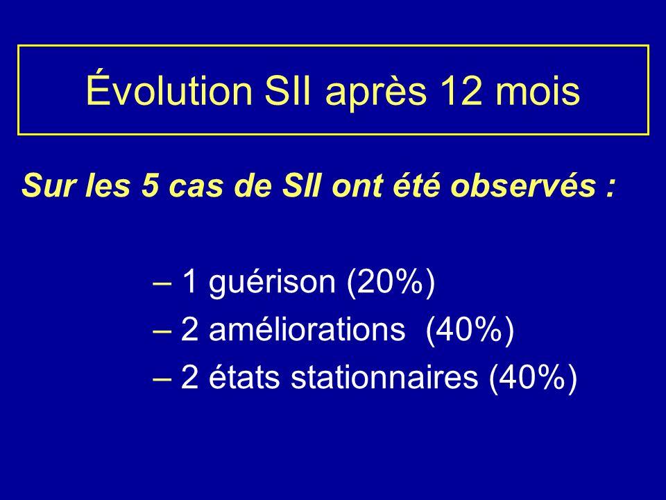 Évolution SII après 12 mois Sur les 5 cas de SII ont été observés : – 1 guérison (20%) – 2 améliorations (40%) – 2 états stationnaires (40%)