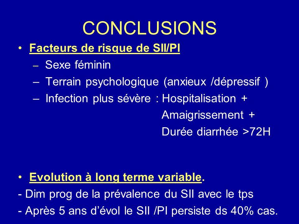 CONCLUSIONS Facteurs de risque de SII/PI – Sexe féminin – Terrain psychologique (anxieux /dépressif ) – Infection plus sévère : Hospitalisation + Amai