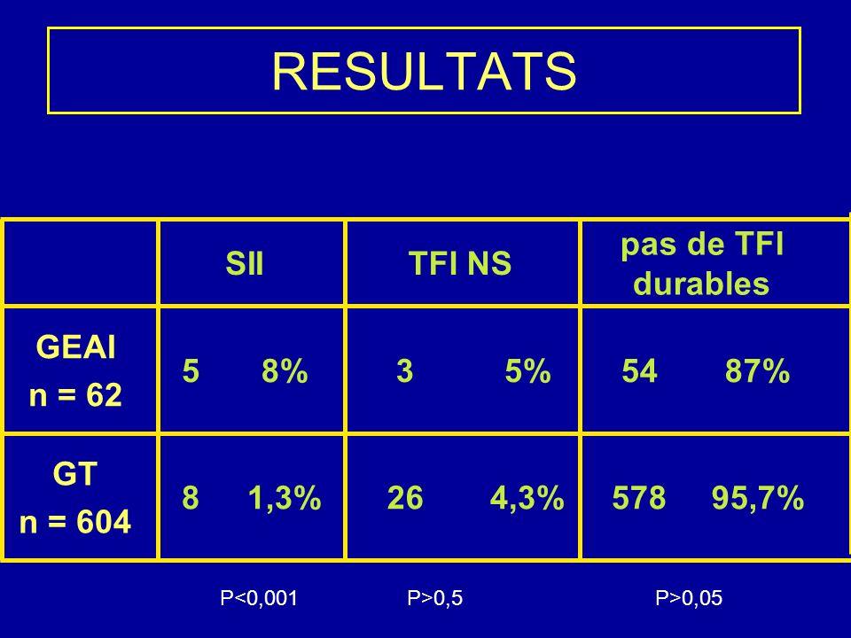SIITFI NS pas de TFI durables GEAI n = 62 58%35%5487% GT n = 604 81,3%264,3%57895,7% RESULTATS P>0,5P<0,001P>0,05