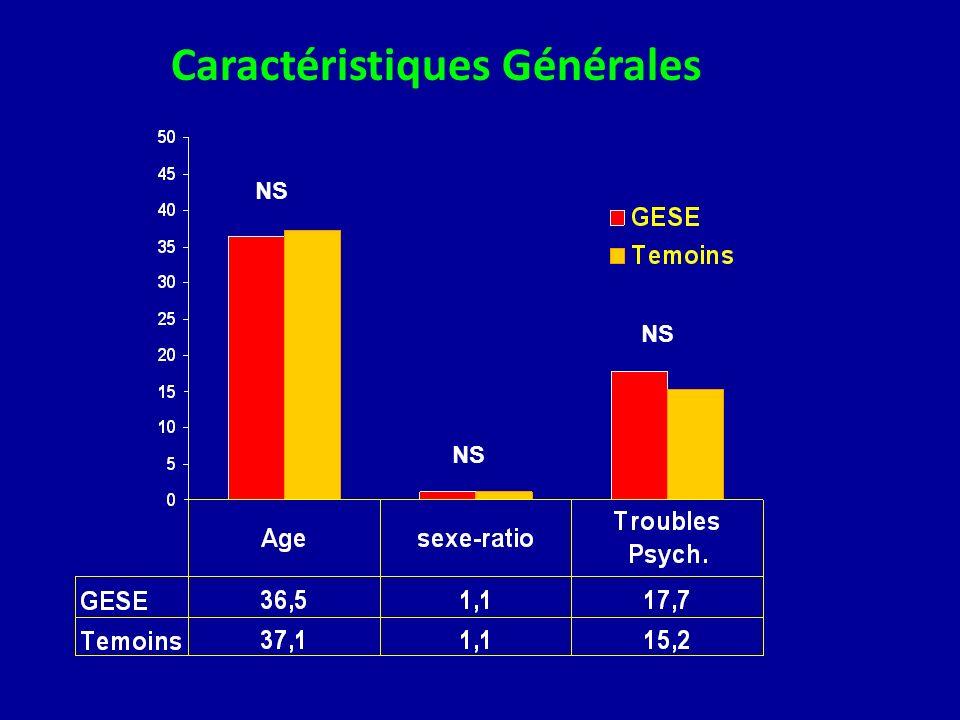 Risque relatif =6,15 NS p < 0,01 Comparaison SII et TFDNS