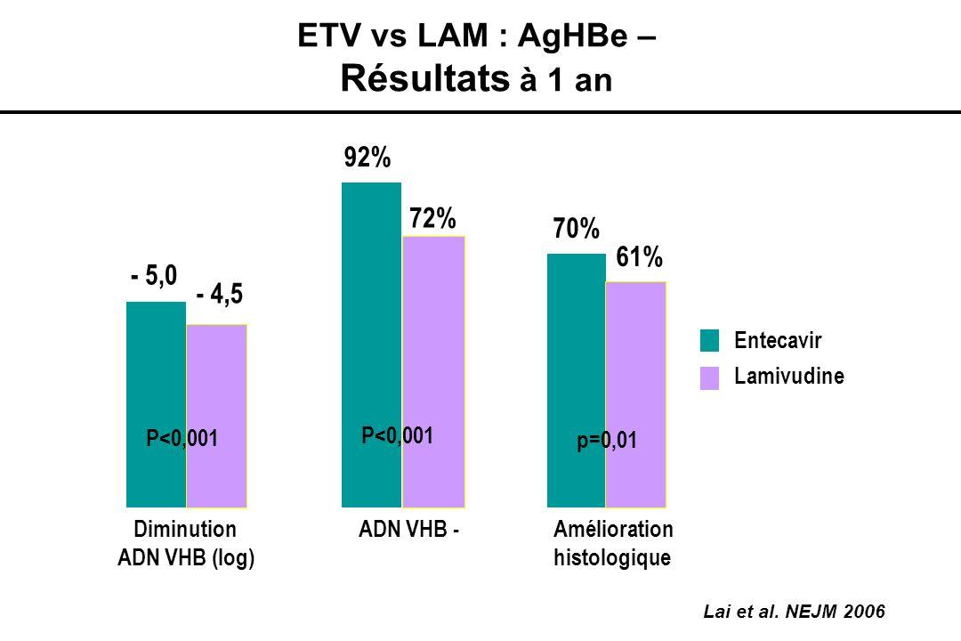 ETV vs LAM : AgHBe – Résultats à 1 an Lai et al. NEJM 2006 Amélioration histologique ADN VHB -Diminution ADN VHB (log) 70% 61% 72% 92% - 5,0 Lamivudin