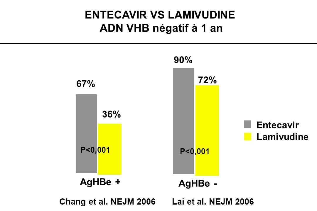ENTECAVIR VS LAMIVUDINE ADN VHB négatif à 1 an Chang et al. NEJM 2006 Lai et al. NEJM 2006 AgHBe - 72% 90% Lamivudine Entecavir P<0,001 AgHBe + 36% 67