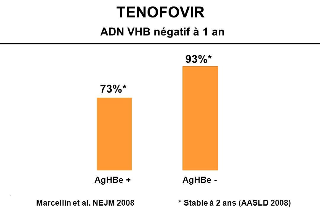 TENOFOVIR ADN VHB négatif à 1 an. 73%* 93%* AgHBe + AgHBe - Marcellin et al. NEJM 2008* Stable à 2 ans (AASLD 2008)