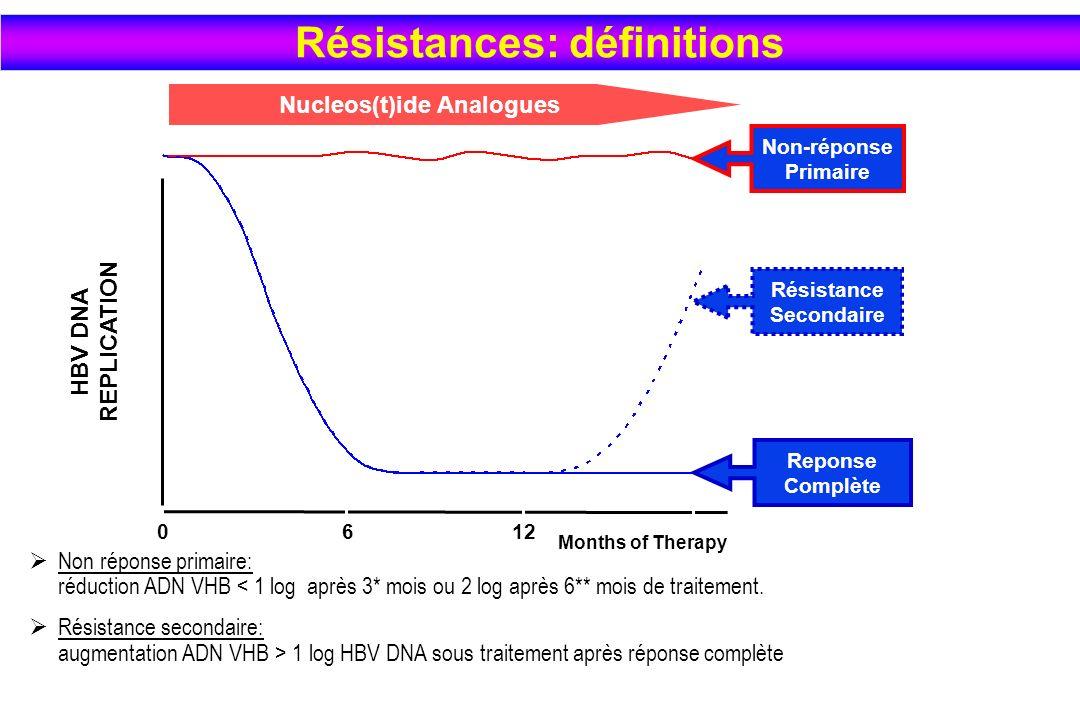 Non réponse primaire: réduction ADN VHB < 1 log après 3* mois ou 2 log après 6** mois de traitement. Résistance secondaire: augmentation ADN VHB > 1 l