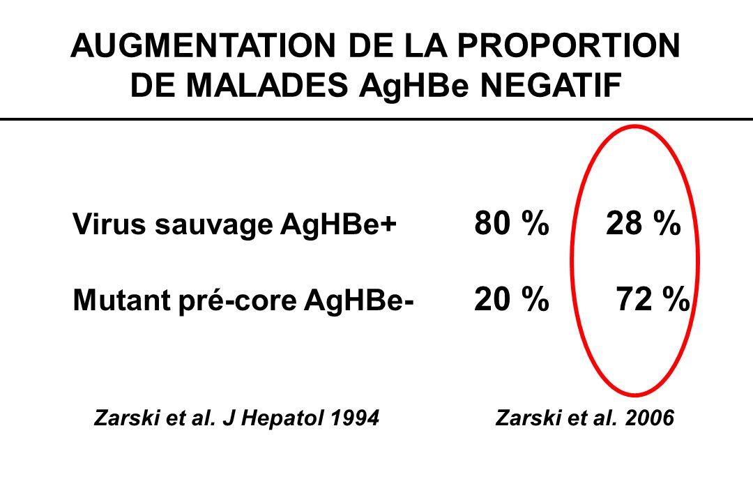 AUGMENTATION DE LA PROPORTION DE MALADES AgHBe NEGATIF Virus sauvage AgHBe+ 80 % 28 % Mutant pré-core AgHBe- 20 % 72 % Zarski et al. J Hepatol 1994Zar