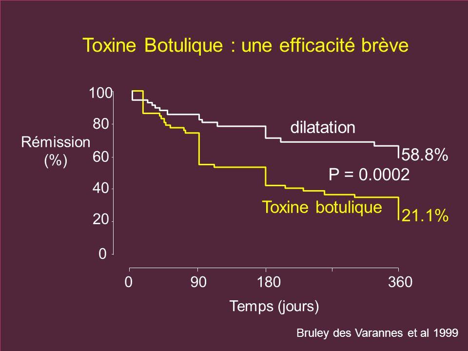 Toxine Botulique : une efficacité brève Rémission (%) 0180360 Temps (jours) 90 100 80 40 20 0 60 21.1% 58.8% P = 0.0002 dilatation Toxine botulique Br