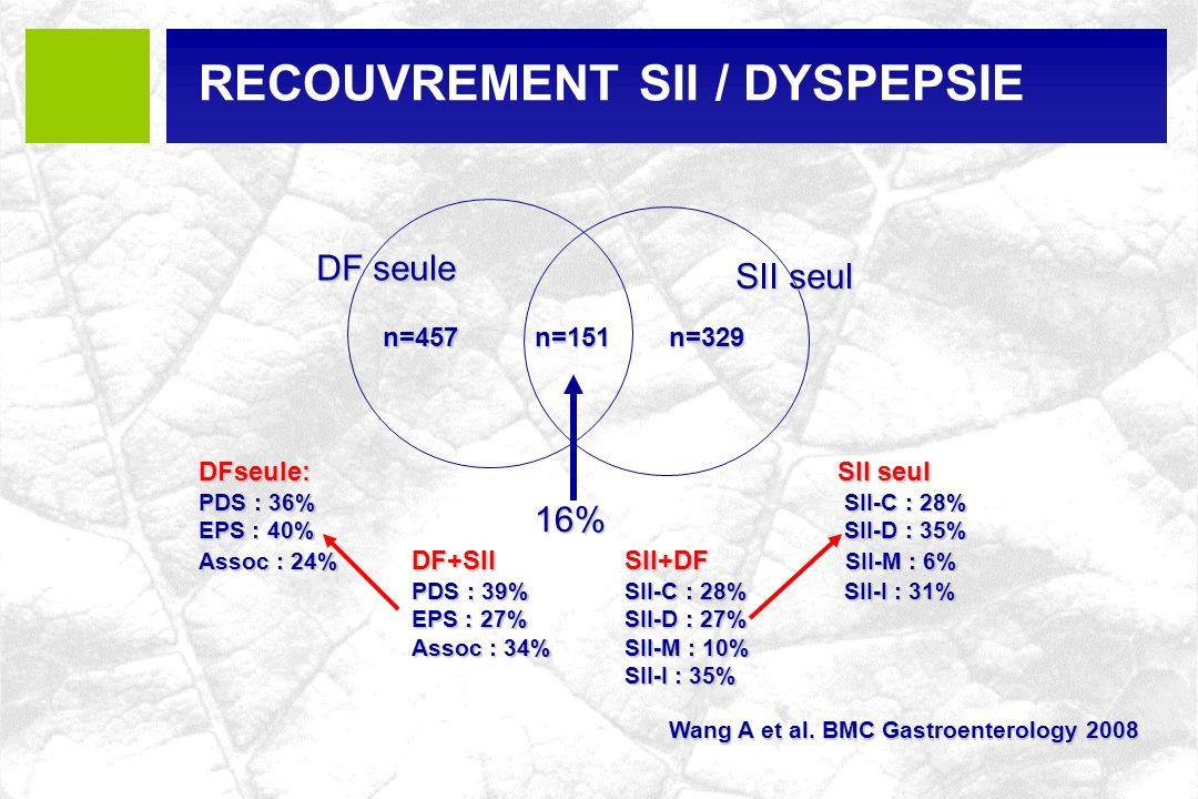 Wang A et al. BMC Gastroenterology 2008 n=329n=151n=457 DF seule SII seul 16% DFseule:SII seul PDS : 36% SII-C : 28% EPS : 40% SII-D : 35% Assoc : 24%