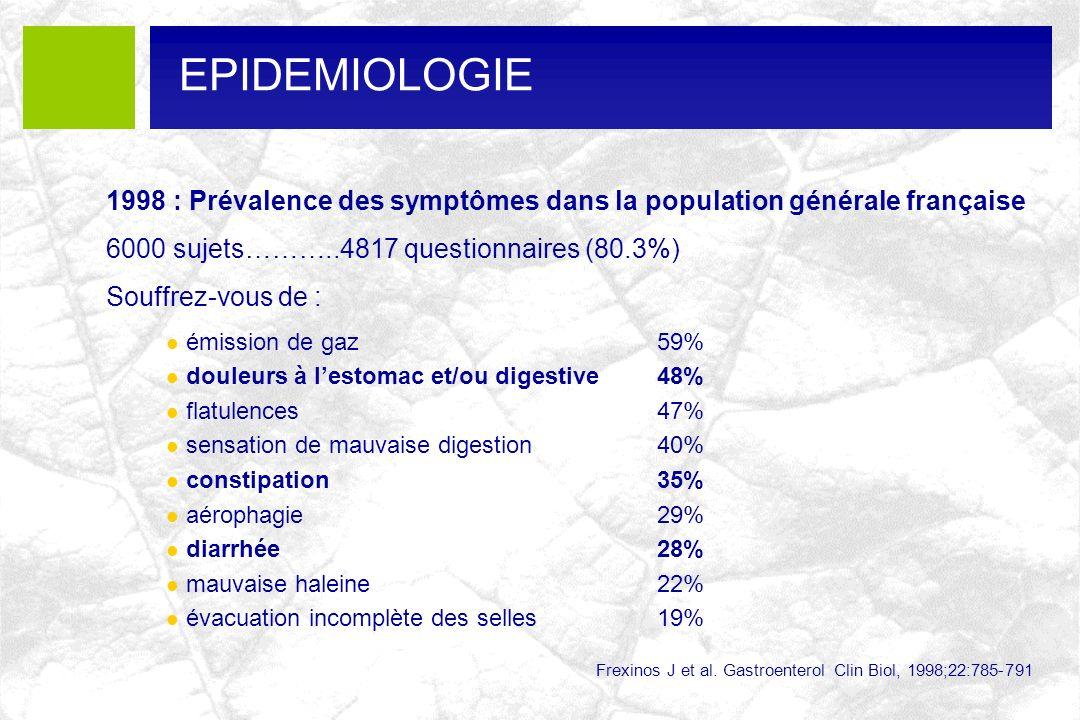 23%-28.6% Etudes réalisées sur la base de critères mal définis, anciens ou traditionnels 8-60% 37.6% 45% 14%-27.5% 60% 18%-27.8% 24%-38.2% 7.9% 30.4% Prévalence de la dyspepsie en population = 25 à 83 % Corazziari E: Best Practice and Research Clinical Gastroenterology 2004;18:613 PREVALENCE DE LA DYSPEPSIE