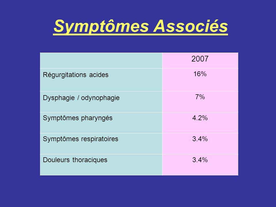 Symptômes Associés 2007 Régurgitations acides 16% Dysphagie / odynophagie 7% Symptômes pharyngés4.2% Symptômes respiratoires3.4% Douleurs thoraciques3