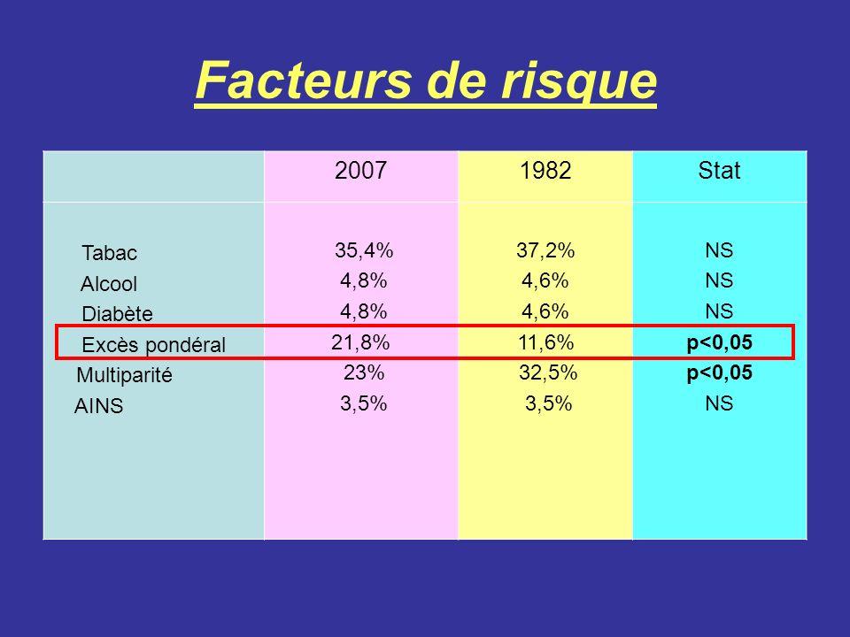 20071982Stat Tabac Alcool Diabète Excès pondéral Multiparité AINS 35,4% 4,8% 21,8% 23% 3,5% 37,2% 4,6% 11,6% 32,5% 3,5% NS p<0,05 NS Facteurs de risqu