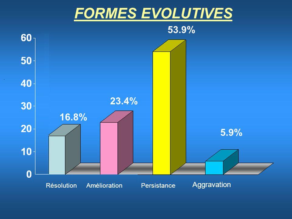 16.8% 23.4% 53.9% 5.9% Résolution AméliorationPersistance Aggravation FORMES EVOLUTIVES