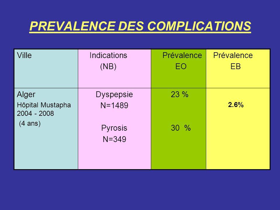 PREVALENCE DES COMPLICATIONS Ville Indications (NB) Prévalence EO Prévalence EB Alger Hôpital Mustapha 2004 - 2008 (4 ans) Dyspepsie N=1489 Pyrosis N=