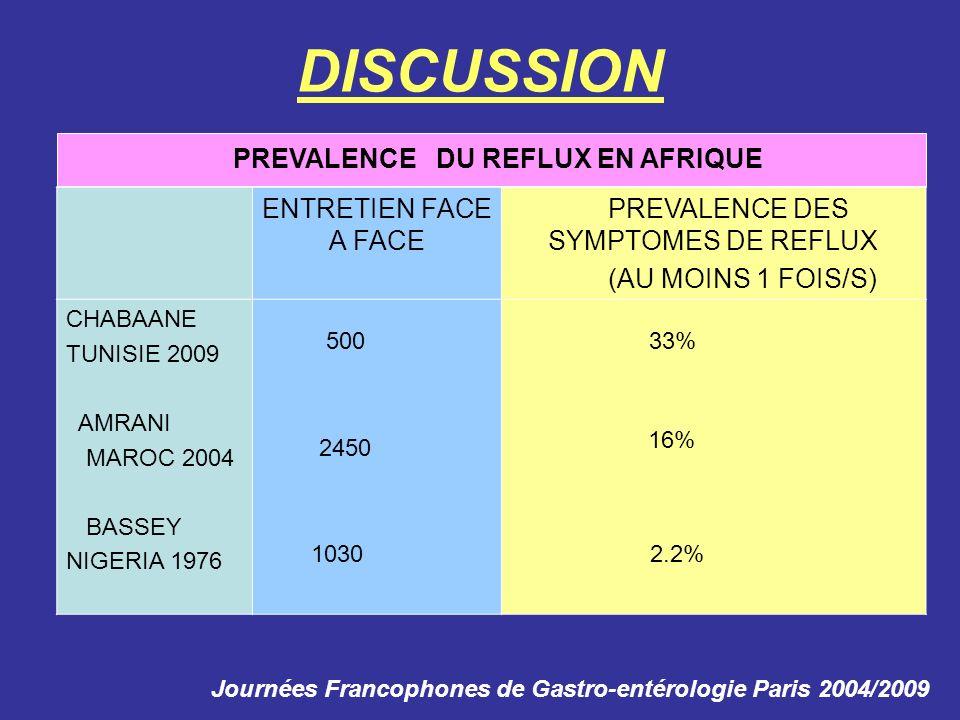 ENTRETIEN FACE A FACE PREVALENCE DES SYMPTOMES DE REFLUX (AU MOINS 1 FOIS/S) CHABAANE TUNISIE 2009 AMRANI MAROC 2004 BASSEY NIGERIA 1976 DISCUSSION PR