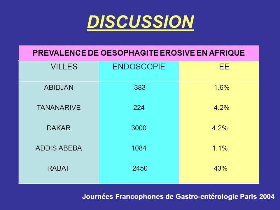 VILLESENDOSCOPIE EE ABIDJAN TANANARIVE DAKAR ADDIS ABEBA RABAT 383 224 3000 1084 2450 1.6% 4.2% 4.2% 1.1% 43% DISCUSSION PREVALENCE DE OESOPHAGITE ERO