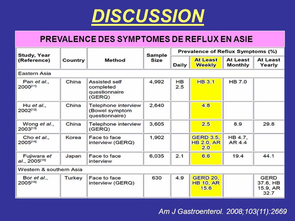 PREVALENCE DES SYMPTOMES DE REFLUX EN ASIE DISCUSSION Am J Gastroenterol. 2008;103(11):2669