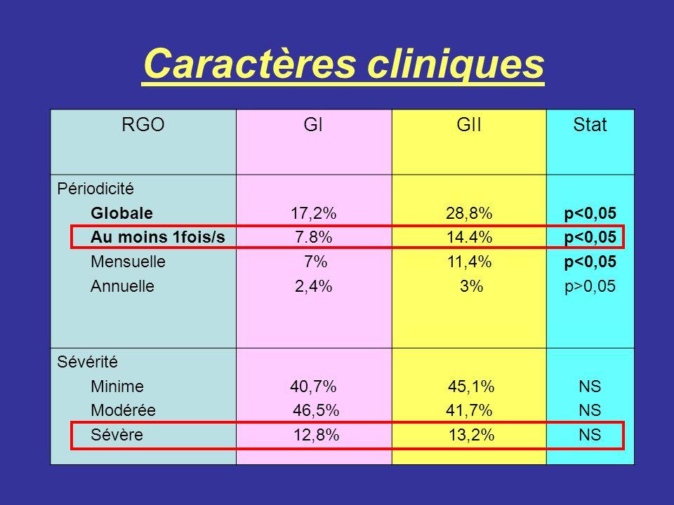 Caractères cliniques RGOGIGII Stat Périodicité Globale Au moins 1fois/s Mensuelle Annuelle 17,2% 7.8% 7% 2,4% 28,8% 14.4% 11,4% 3% p<0,05 p>0,05 Sévér