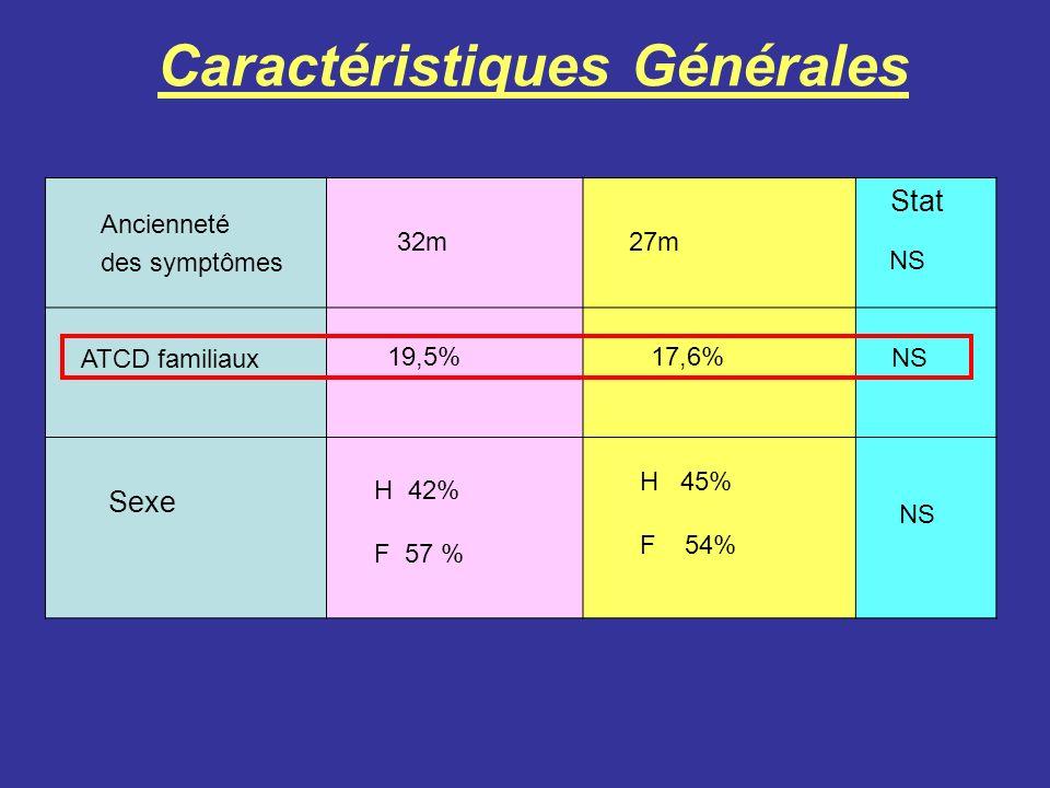 Caractéristiques Générales Stat Sexe Ancienneté des symptômes ATCD familiaux 32m27m 19,5%17,6% NS H 42% F 57 % H 45% F 54% NS