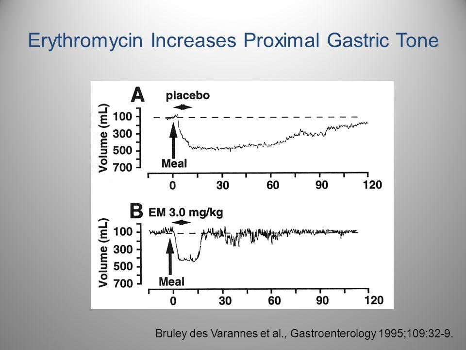 Bruley des Varannes et al., Gastroenterology 1995;109:32-9. Erythromycin Increases Proximal Gastric Tone