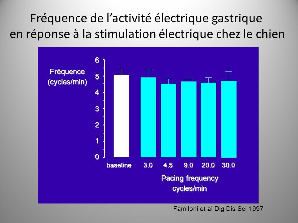 Fréquence de lactivité électrique gastrique en réponse à la stimulation électrique chez le chien 0 1 2 3 4 56baseline3.04.59.020.030.0 Pacing frequenc