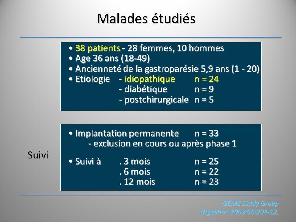 Malades étudiés Suivi 38 patients - 28 femmes, 10 hommes 38 patients - 28 femmes, 10 hommes Age 36 ans (18-49) Age 36 ans (18-49) Ancienneté de la gas