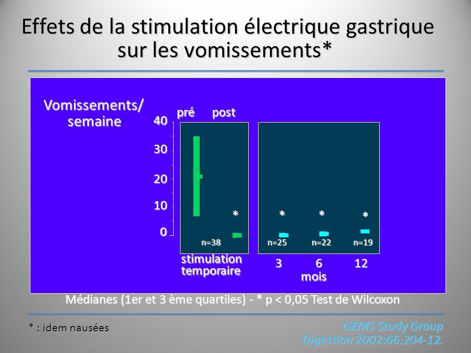 Effets de la stimulation électrique gastrique sur les vomissements* Médianes (1er et 3 ème quartiles) - * p < 0,05 Test de Wilcoxon Vomissements/ sema